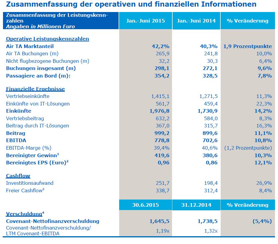 Amadeus_operative_finanzielle_Informationen_Leistungskennzahlen