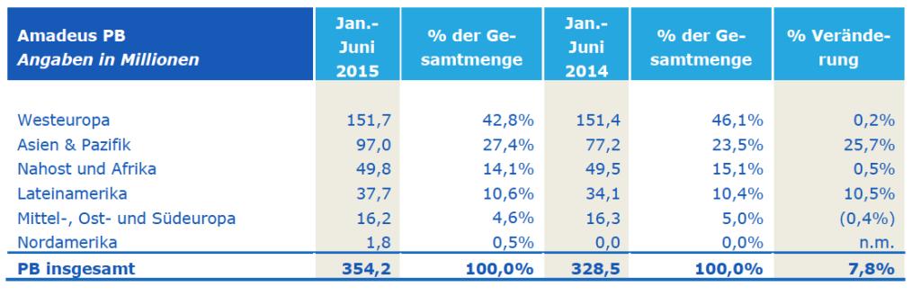 Amadeus PB Angaben in Millionen_I_2015